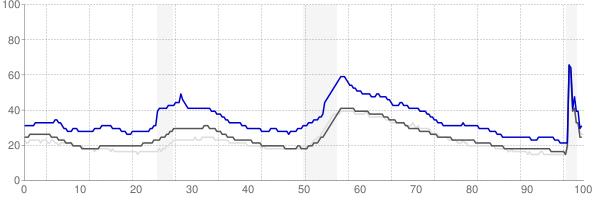 Longview, Washington monthly unemployment rate chart